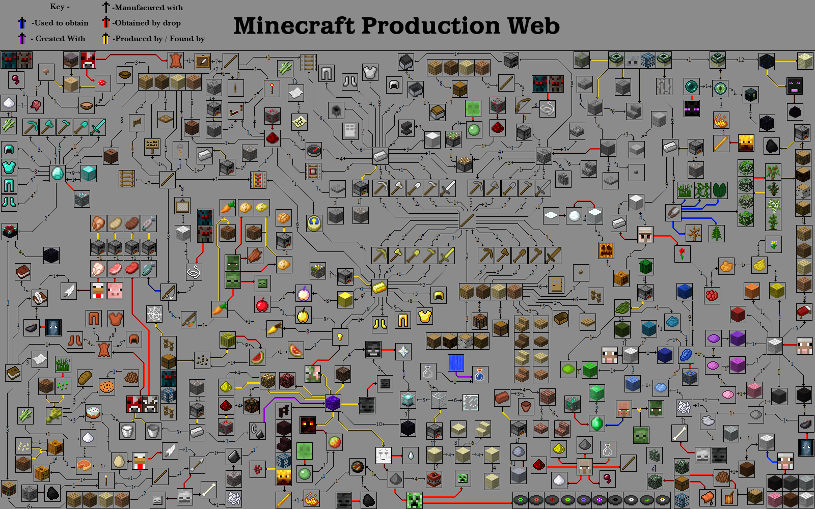 minecraft production web guide a complete guide to minecraft items surviving minecraft. Black Bedroom Furniture Sets. Home Design Ideas