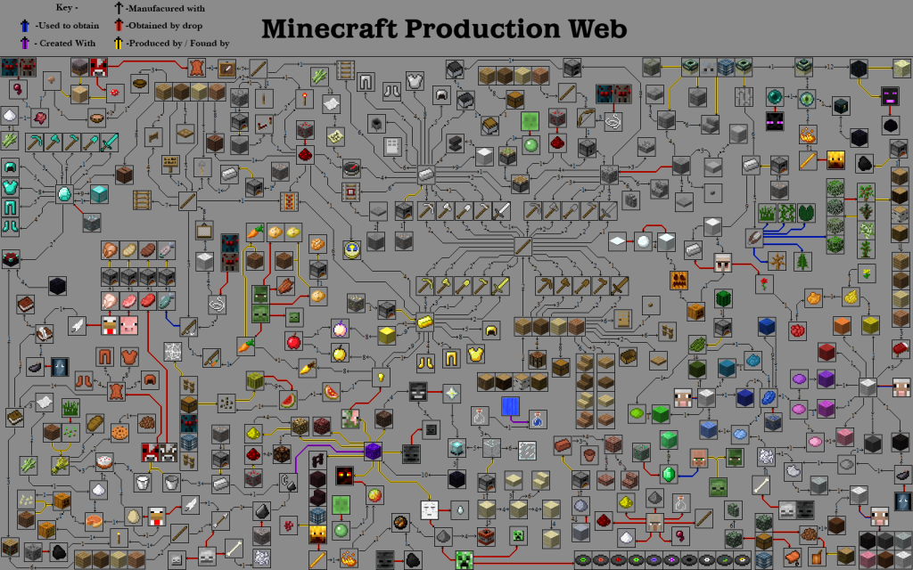 Minecraft Production Web Guide | A Complete Guide To Minecraft Items